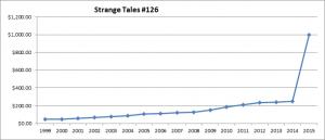 chart07_strangetales_126